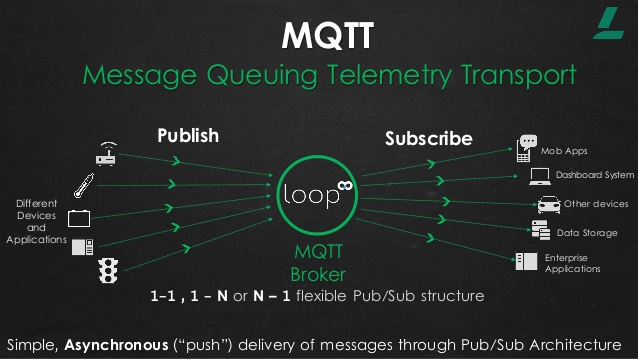 Connecting to MQTT in Swift & IOS |